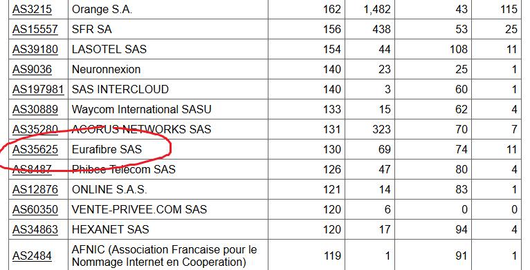 Eurafibre opérateur télécoms France Hurricane Electric