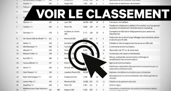 Classement des entreprises championnes de la croissance en France en 2019