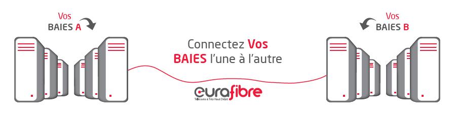 Lien inter-datacenter fibre optique opérateur Eurafibre
