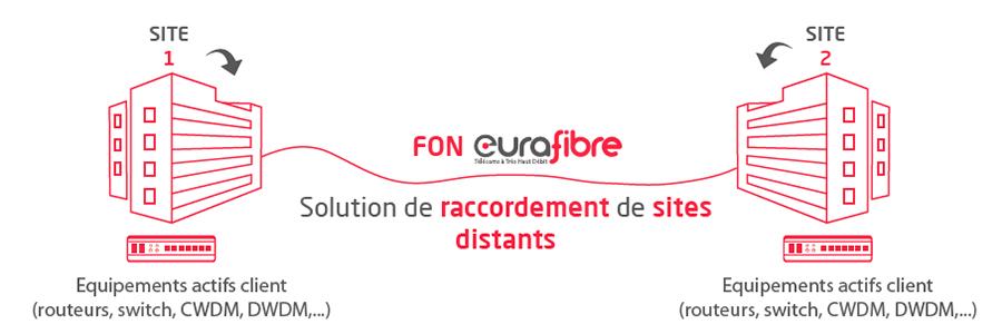 Solution fibre optique noire FON opérateur Eurafibre